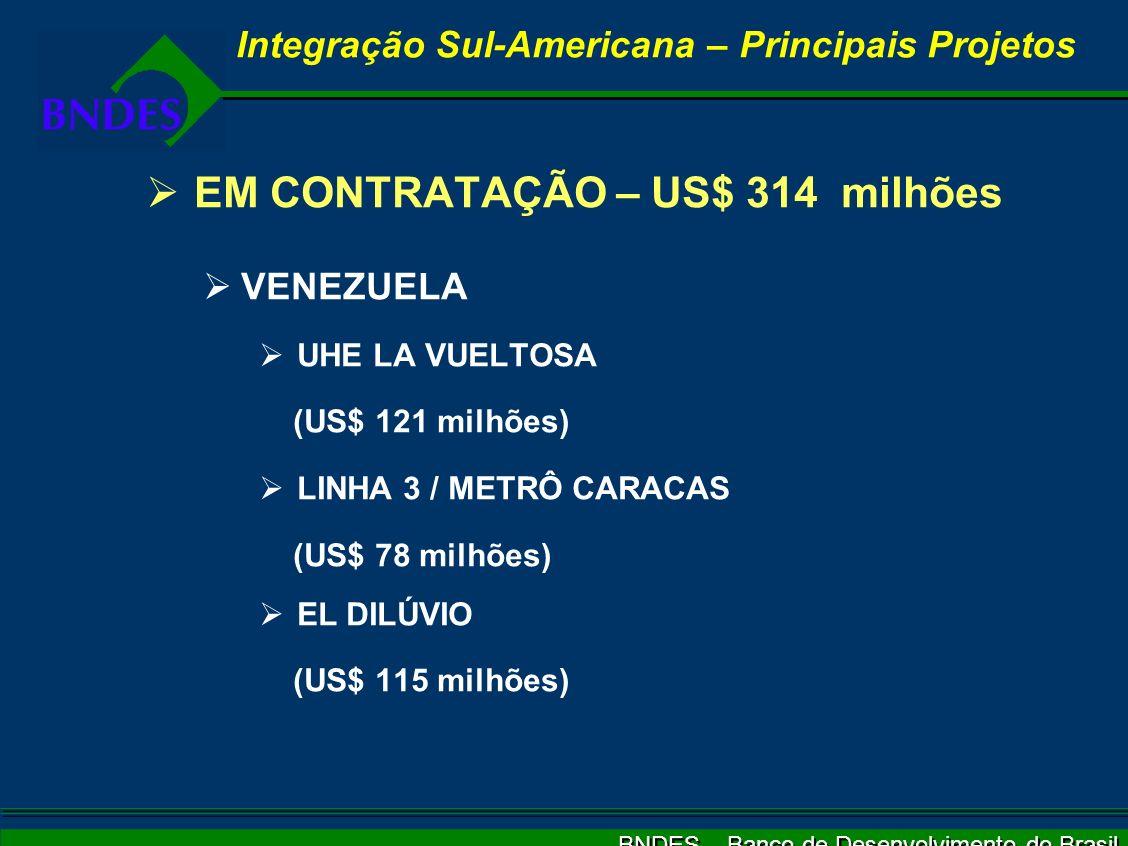 BNDES – Banco de Desenvolvimento do Brasil EM CONTRATAÇÃO – US$ 314 milhões VENEZUELA UHE LA VUELTOSA (US$ 121 milhões) LINHA 3 / METRÔ CARACAS (US$ 78 milhões) EL DILÚVIO (US$ 115 milhões) Integração Sul-Americana – Principais Projetos