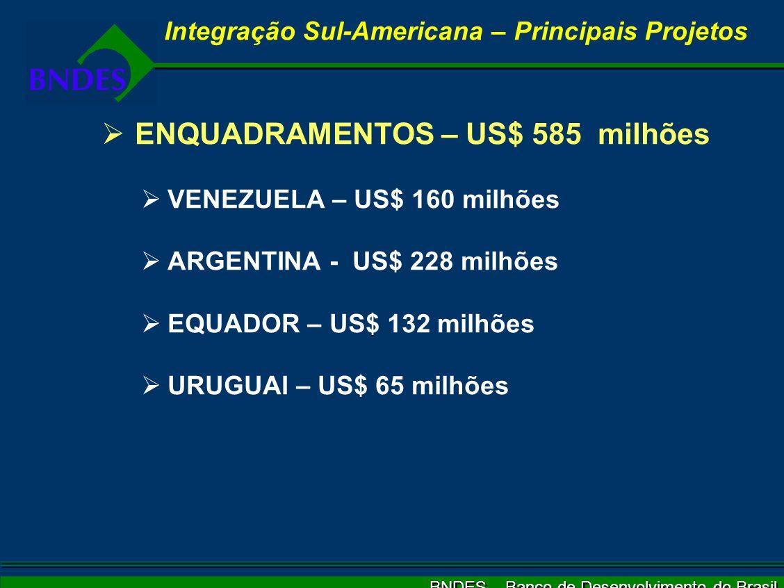 BNDES – Banco de Desenvolvimento do Brasil ENQUADRAMENTOS – US$ 585 milhões VENEZUELA – US$ 160 milhões ARGENTINA - US$ 228 milhões EQUADOR – US$ 132