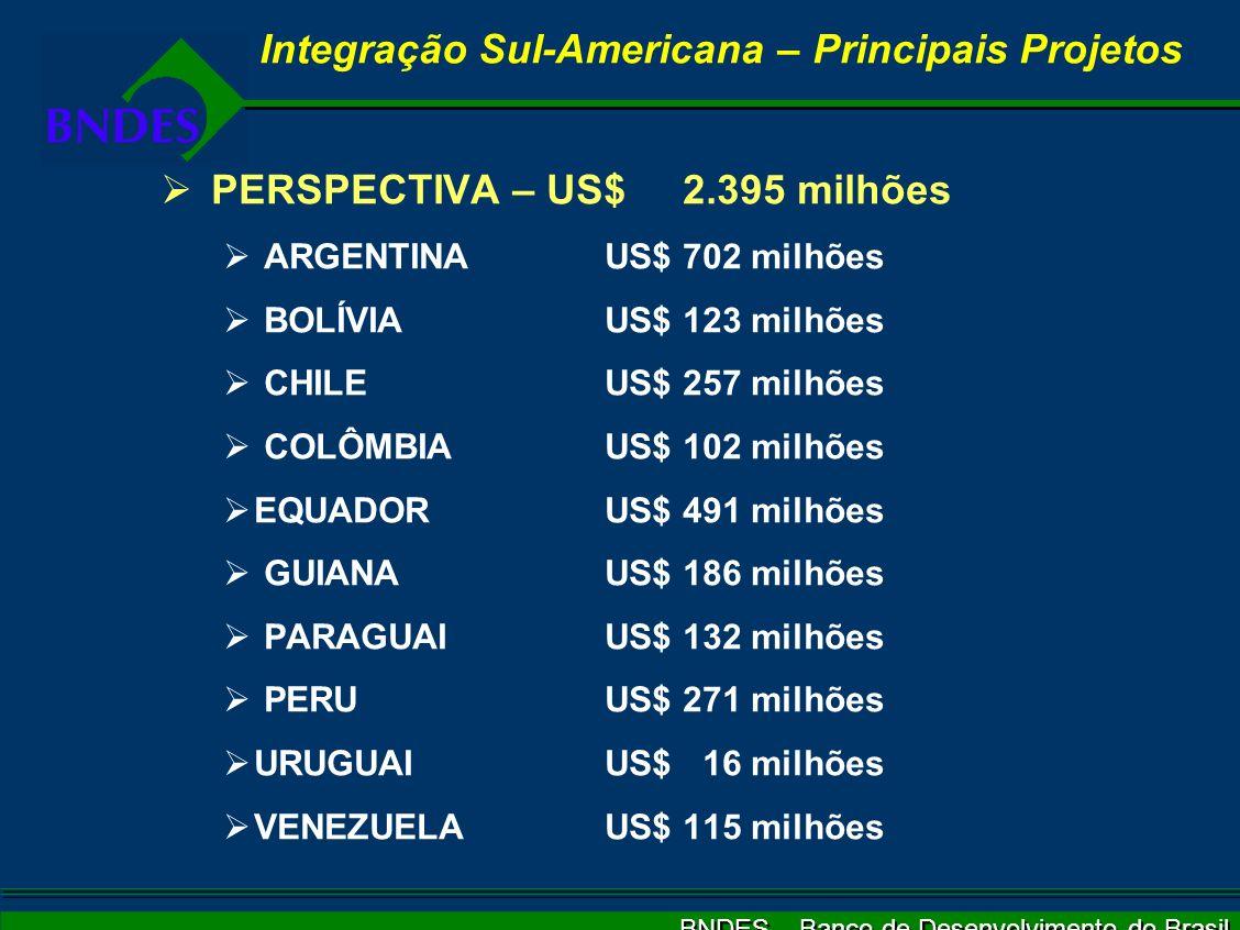 BNDES – Banco de Desenvolvimento do Brasil PERSPECTIVA – US$ 2.395 milhões ARGENTINA US$ 702 milhões BOLÍVIA US$ 123 milhões CHILE US$ 257 milhões COLÔMBIA US$ 102 milhões EQUADOR US$ 491 milhões GUIANA US$ 186 milhões PARAGUAI US$ 132 milhões PERU US$ 271 milhões URUGUAI US$ 16 milhões VENEZUELA US$ 115 milhões Integração Sul-Americana – Principais Projetos