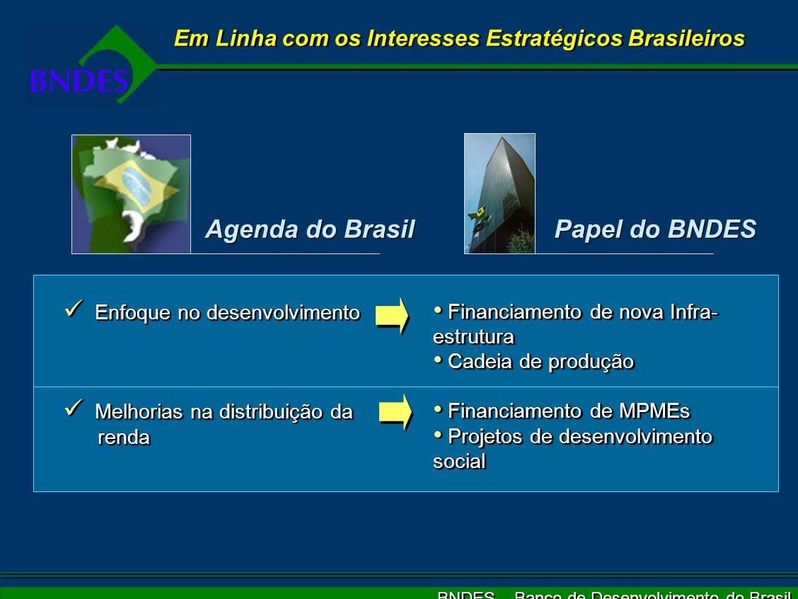 BNDES – Banco de Desenvolvimento do Brasil Em Linha com os Interesses Estratégicos Brasileiros Agenda do Brasil Papel do BNDES Enfoque no desenvolvime