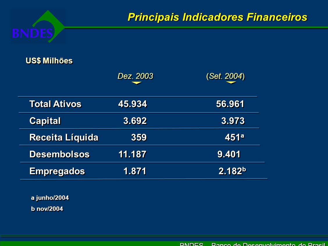 BNDES – Banco de Desenvolvimento do Brasil Principais Indicadores Financeiros (Set. 2004) (Set. 2004) Total Ativos 45.934 56.961 Capital 3.692 3.973 R