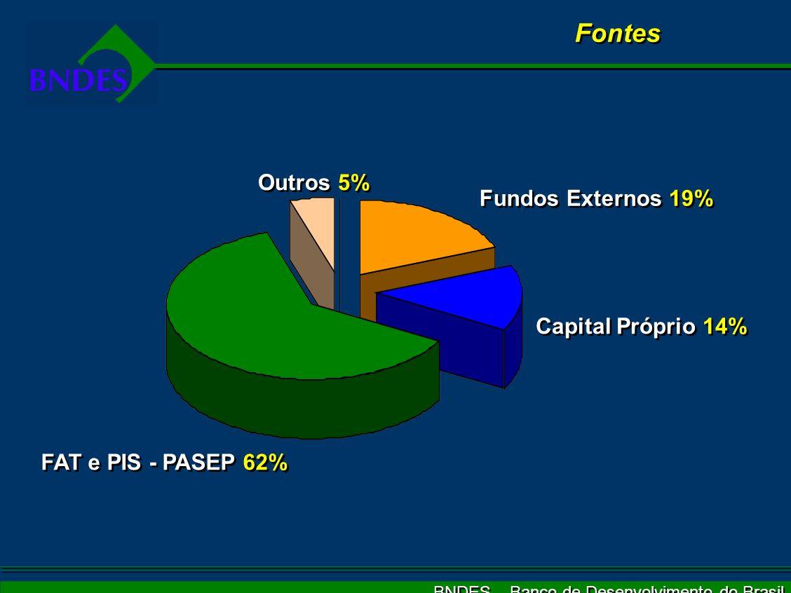 BNDES – Banco de Desenvolvimento do Brasil Produtos Pré-embarque e Pré-embarque Especial Financia a produção (capital de giro) de bens para exportação em embarques pré-determinados Pós-embarque (buyer ou supplier credit) Financia a comercialização da exportação de bens e serviços