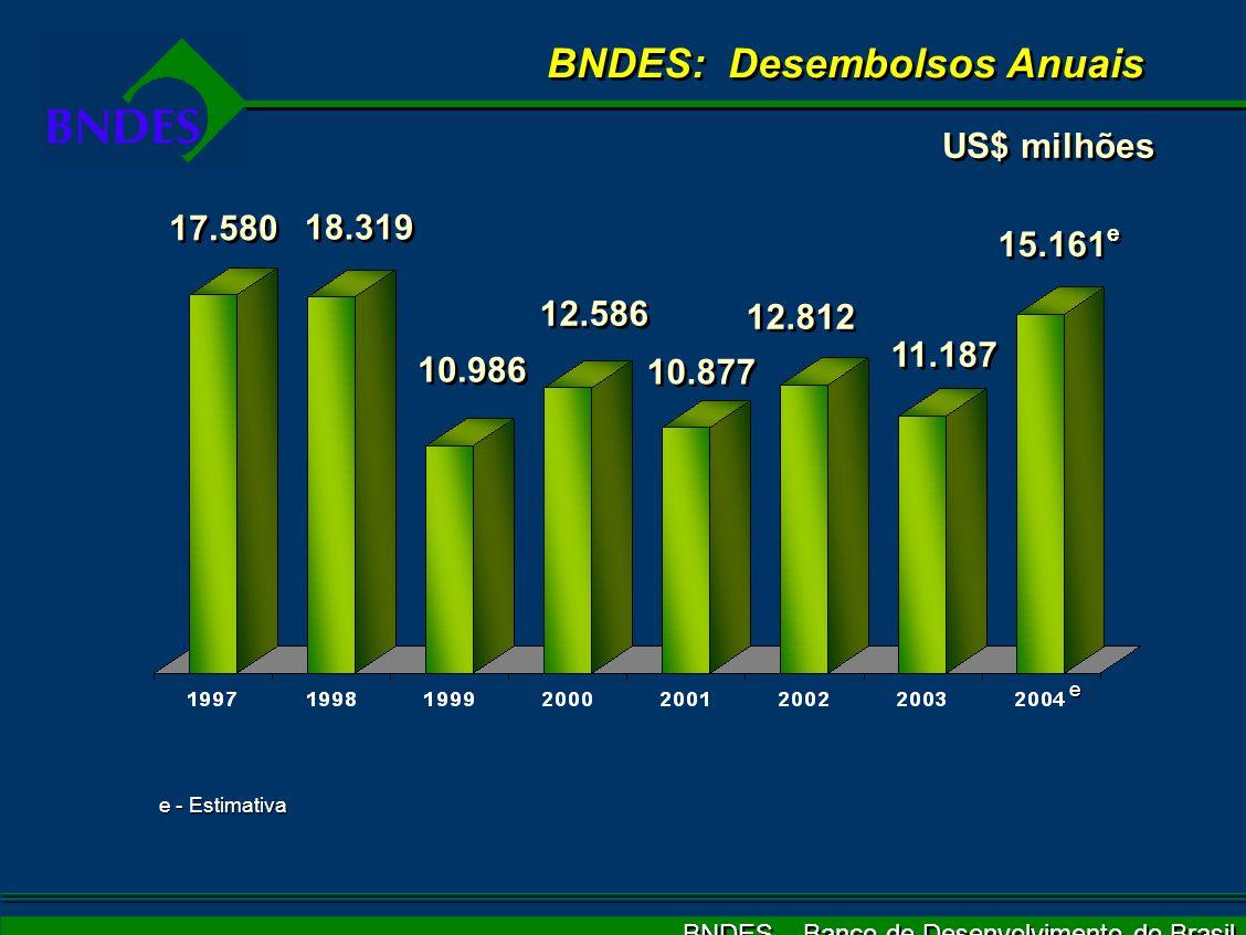 BNDES – Banco de Desenvolvimento do Brasil BNDES: Desembolsos Anuais US$ milhões 17.580 18.319 10.986 12.586 10.877 12.812 11.187 15.161 e e e - Estimativa