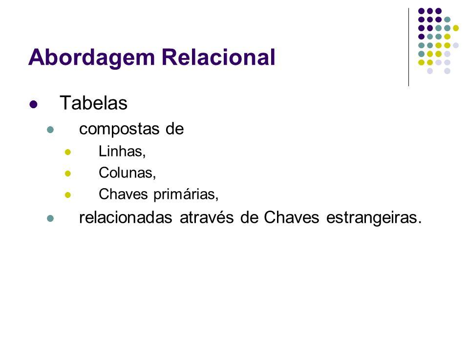 Abordagem Relacional Tabelas compostas de Linhas, Colunas, Chaves primárias, relacionadas através de Chaves estrangeiras.