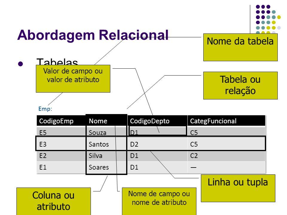 Abordagem Relacional Tabelas Tabela ou relação Nome da tabela Linha ou tupla Coluna ou atributo Nome de campo ou nome de atributo Valor de campo ou va
