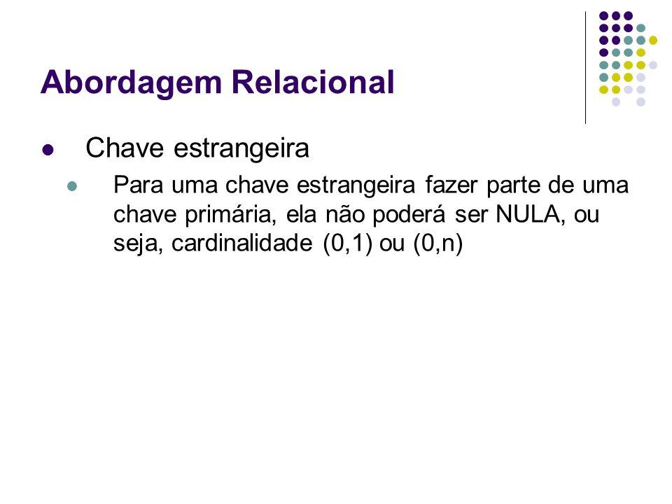 Abordagem Relacional Chave estrangeira Para uma chave estrangeira fazer parte de uma chave primária, ela não poderá ser NULA, ou seja, cardinalidade (