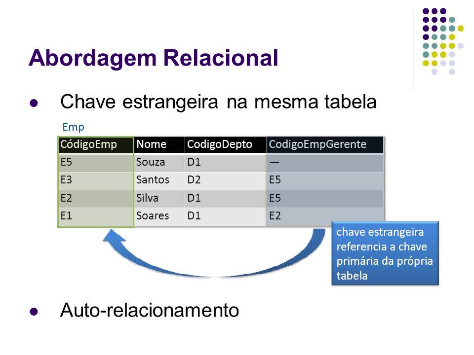 Abordagem Relacional Chave estrangeira na mesma tabela Auto-relacionamento
