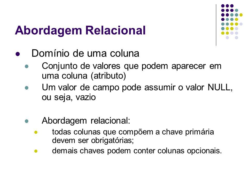 Abordagem Relacional Domínio de uma coluna Conjunto de valores que podem aparecer em uma coluna (atributo) Um valor de campo pode assumir o valor NULL
