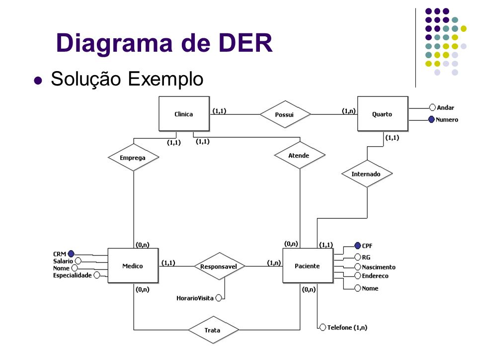Estratégias de Modelagem Estratégia de modelagem ER: Uma seqüência de passos (uma receita-de- bolo) de transformação de modelos, desde o modelo inicial de modelagem, até o final.
