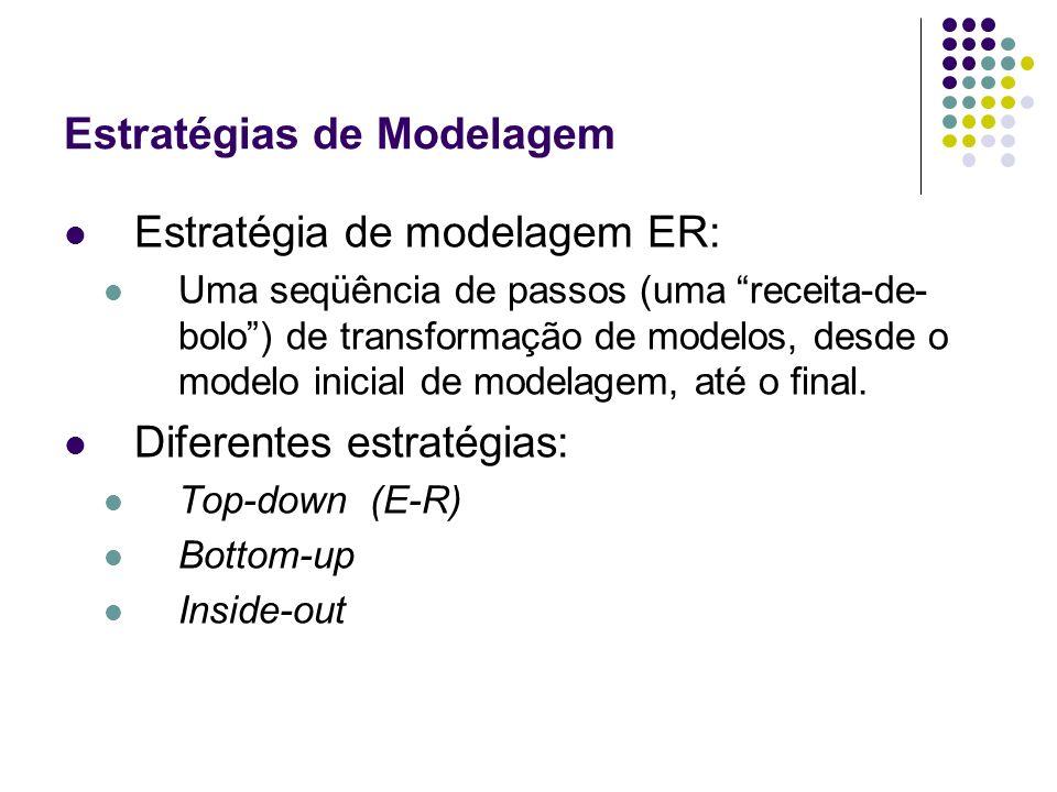 Estratégias de Modelagem Estratégia de modelagem ER: Uma seqüência de passos (uma receita-de- bolo) de transformação de modelos, desde o modelo inicia