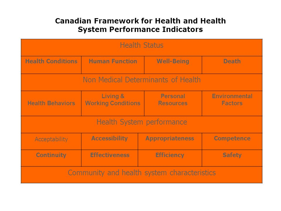 Health Status Health ConditionsHuman FunctionWell-BeingDeath Non Medical Determinants of Health Health Behaviors Living & Working Conditions Personal Resources Environmental Factors Health System performance Acceptability AccessibilityAppropriatenessCompetence ContinuityEffectivenessEfficiencySafety Community and health system characteristics Canadian Framework for Health and Health System Performance Indicators