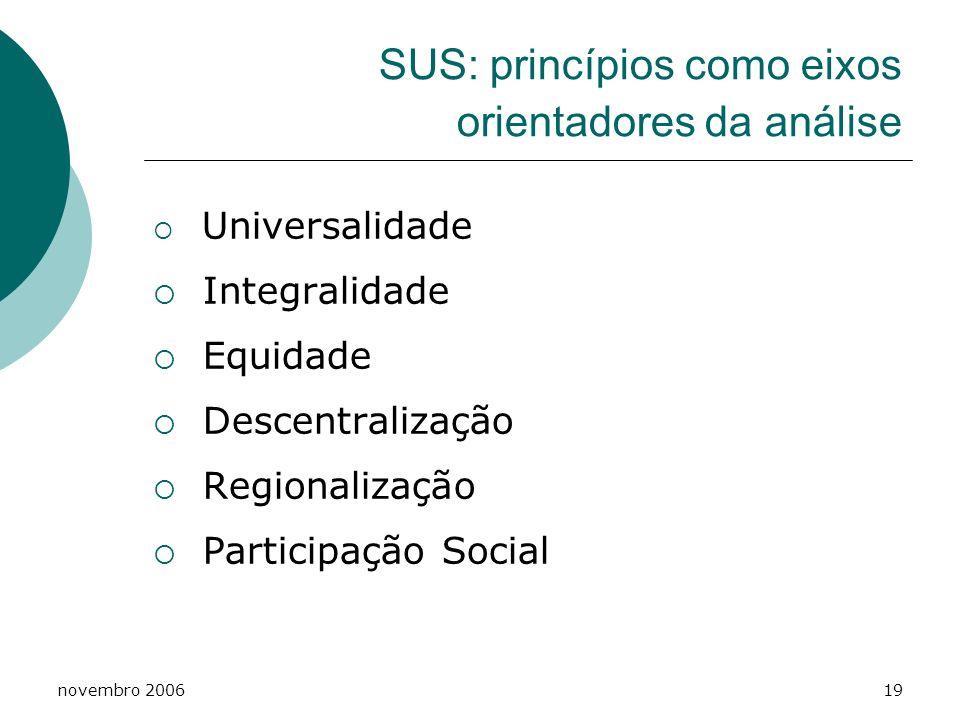 novembro 200619 SUS: princípios como eixos orientadores da análise Universalidade Integralidade Equidade Descentralização Regionalização Participação