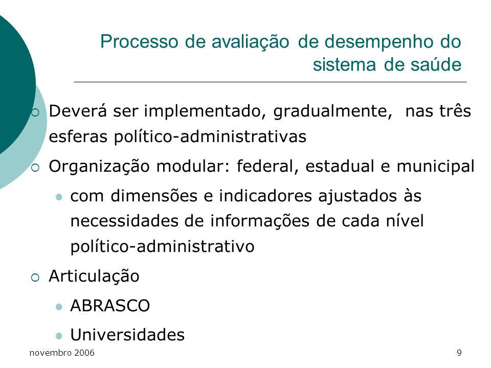 novembro 20069 Processo de avaliação de desempenho do sistema de saúde Deverá ser implementado, gradualmente, nas três esferas político-administrativa