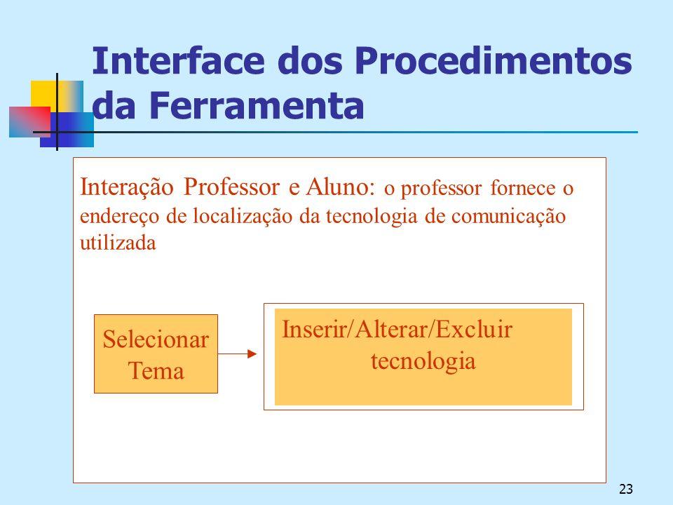 23 Interface dos Procedimentos da Ferramenta Interação Professor e Aluno: o professor fornece o endereço de localização da tecnologia de comunicação utilizada Selecionar Tema Inserir/Alterar/Excluir tecnologia
