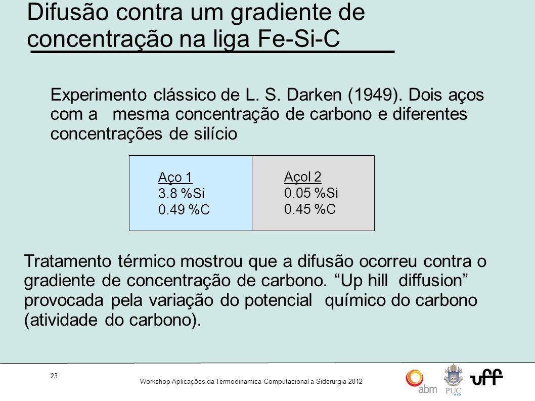 23 Workshop Aplicações da Termodinamica Computacional a Siderurgia 2012 Difusão contra um gradiente de concentração na liga Fe-Si-C Aço 1 3.8 %Si 0.49 %C Açol 2 0.05 %Si 0.45 %C Experimento clássico de L.