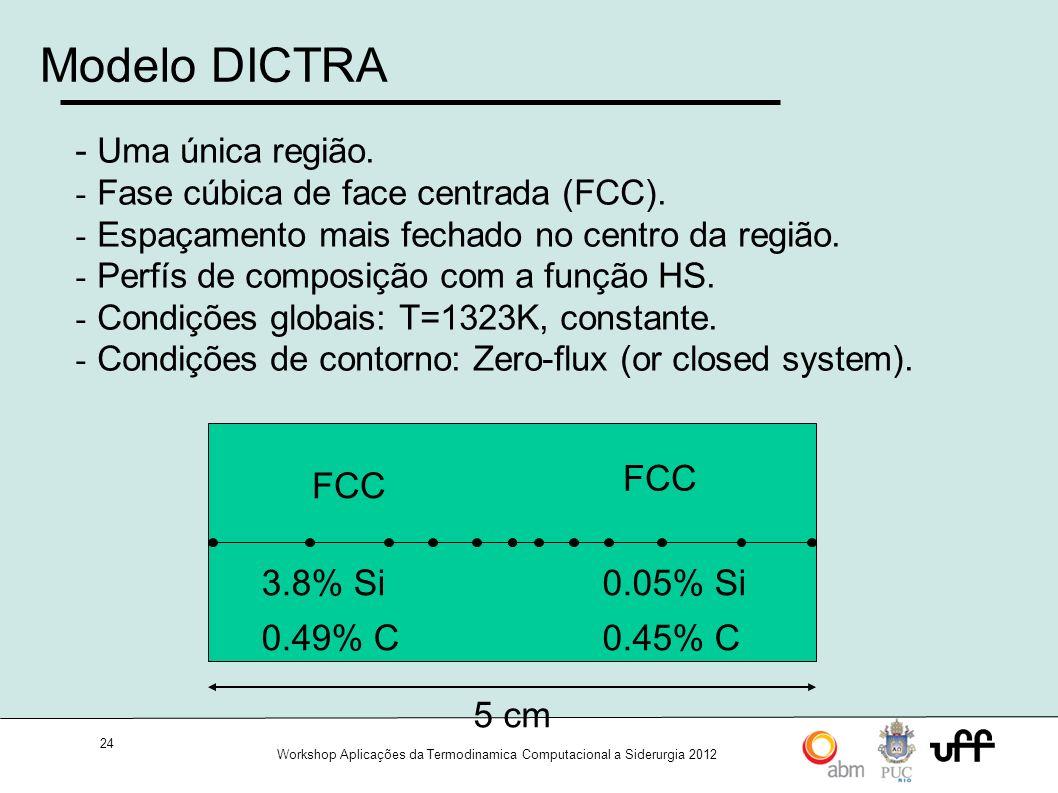 24 Workshop Aplicações da Termodinamica Computacional a Siderurgia 2012 Modelo DICTRA 5 cm FCC 3.8% Si 0.49% C FCC 0.05% Si 0.45% C - Uma única região.