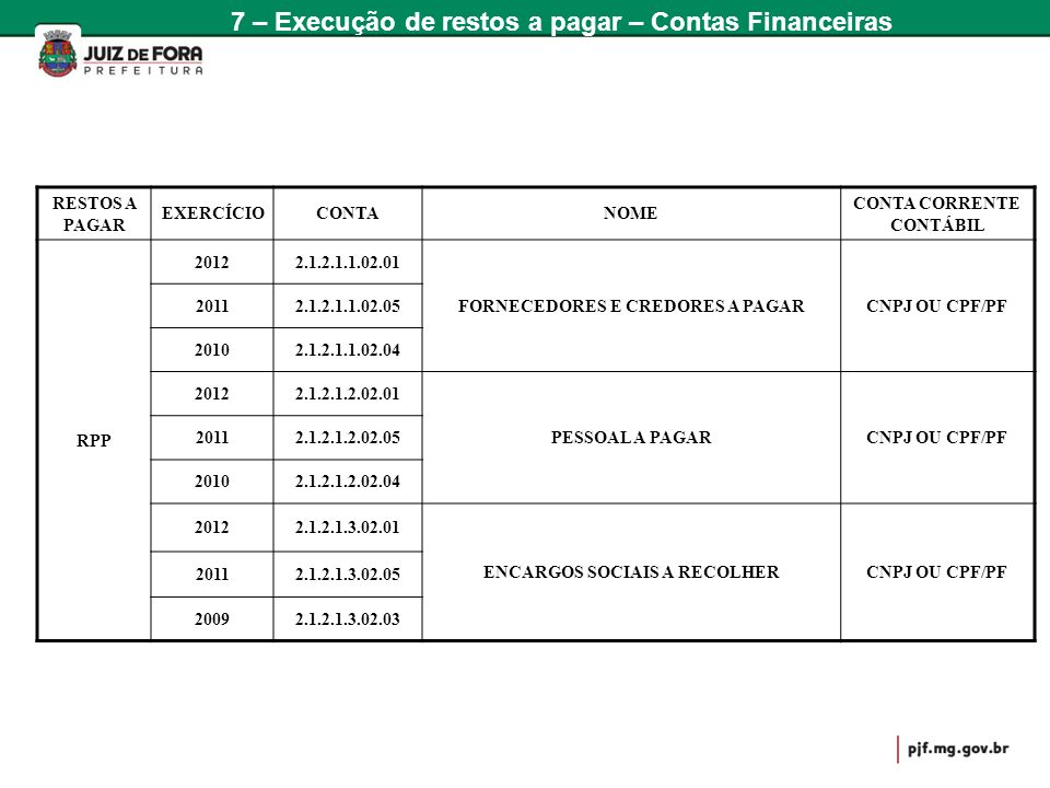 RESTOS A PAGAR EXERCÍCIOCONTANOME CONTA CORRENTE CONTÁBIL RPP 20122.1.2.1.1.02.01 FORNECEDORES E CREDORES A PAGARCNPJ OU CPF/PF 20112.1.2.1.1.02.05 20
