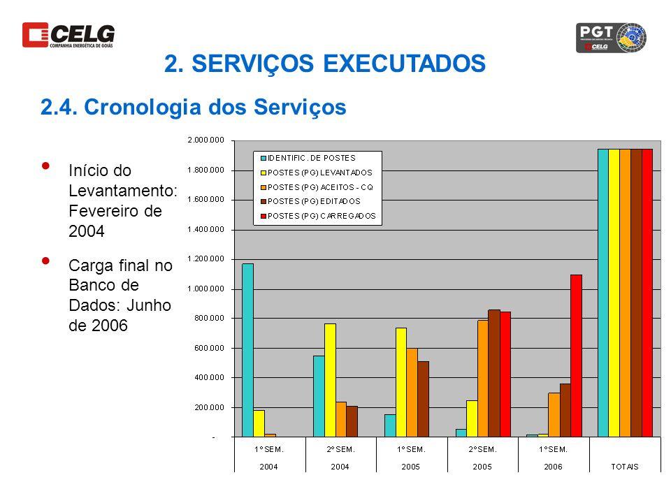 2. SERVIÇOS EXECUTADOS 2.4. Cronologia dos Serviços Início do Levantamento: Fevereiro de 2004 Carga final no Banco de Dados: Junho de 2006