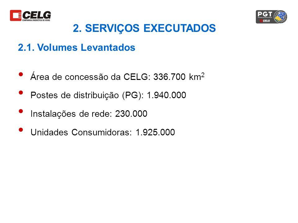 Área de concessão da CELG: 336.700 km 2 Postes de distribuição (PG): 1.940.000 Instalações de rede: 230.000 Unidades Consumidoras: 1.925.000 2. SERVIÇ