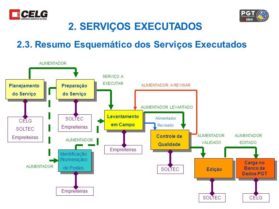 Planejamento do Serviço CELG SOLTEC Empreiteiras SOLTEC Empreiteiras ALIMENTADOR SERVIÇO A EXECUTAR ALIMENTADOR LEVANTADO Alimentador Revisado ALIMENT