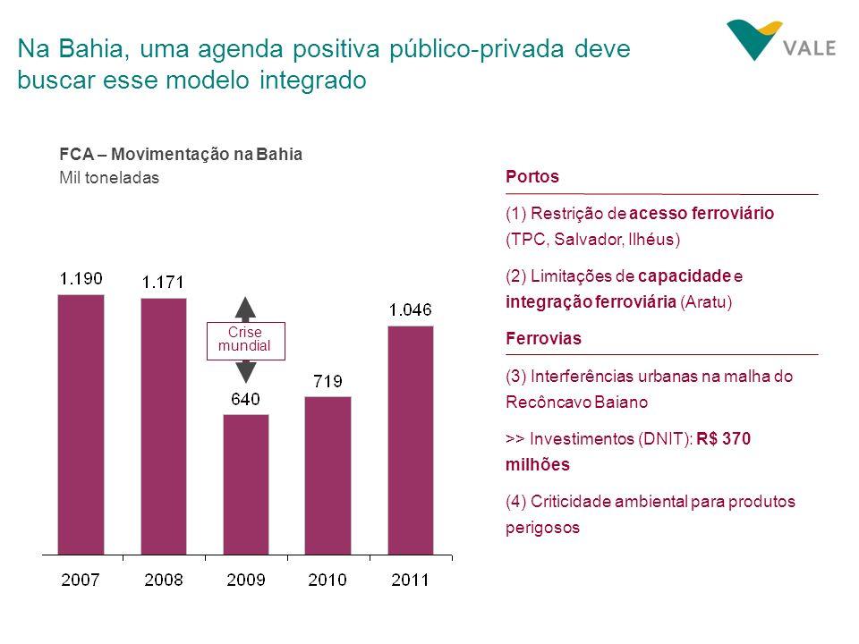 Na Bahia, uma agenda positiva público-privada deve buscar esse modelo integrado Mil toneladas Portos (1) Restrição de acesso ferroviário (TPC, Salvado