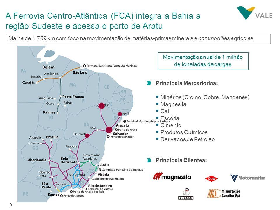 9 A Ferrovia Centro-Atlântica (FCA) integra a Bahia a região Sudeste e acessa o porto de Aratu Malha de 1.769 km com foco na movimentação de matérias-