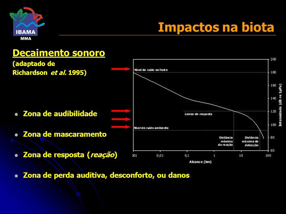 Impactos na biota Zona de audibilidade Zona de mascaramento Zona de resposta (reação) Zona de perda auditiva, desconforto, ou danos Decaimento sonoro
