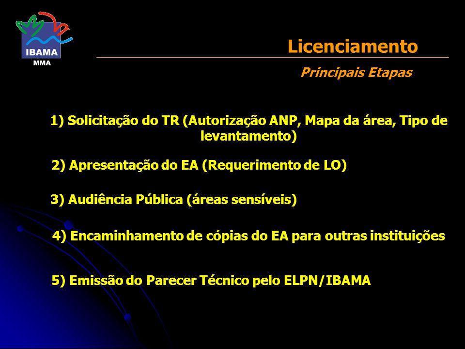 1) Solicitação do TR (Autorização ANP, Mapa da área, Tipo de levantamento) Licenciamento Principais Etapas 2) Apresentação do EA (Requerimento de LO)