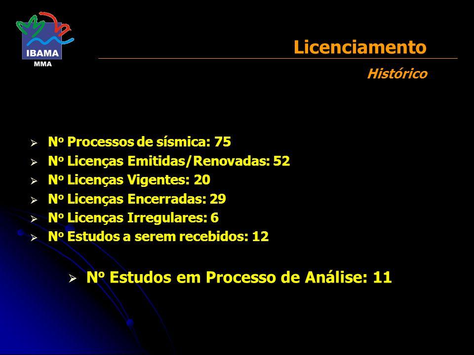 N o Processos de sísmica: 75 N o Licenças Emitidas/Renovadas: 52 N o Licenças Vigentes: 20 N o Licenças Encerradas: 29 N o Licenças Irregulares: 6 N o