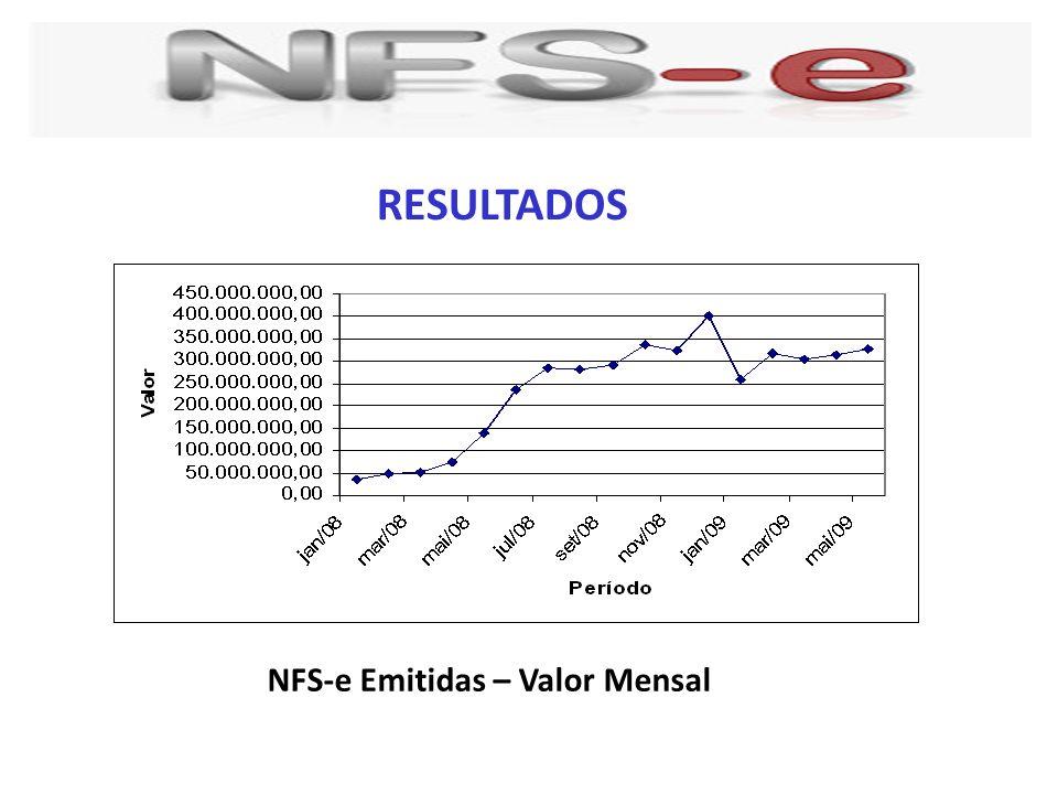 NFS-e Emitidas – Valor Mensal