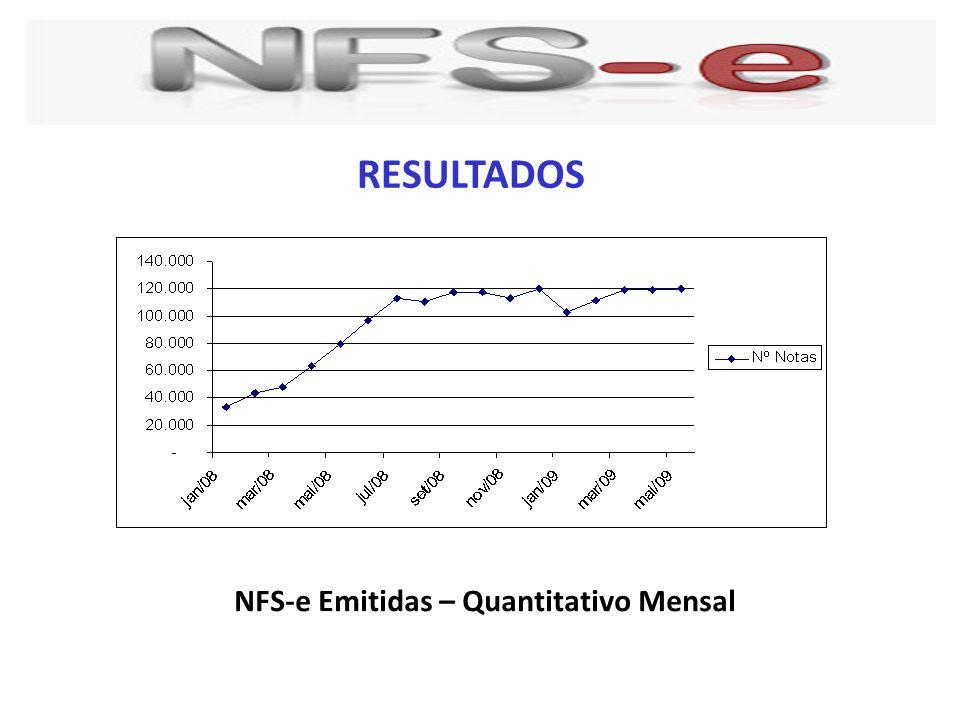 RESULTADOS NFS-e Emitidas – Quantitativo Mensal