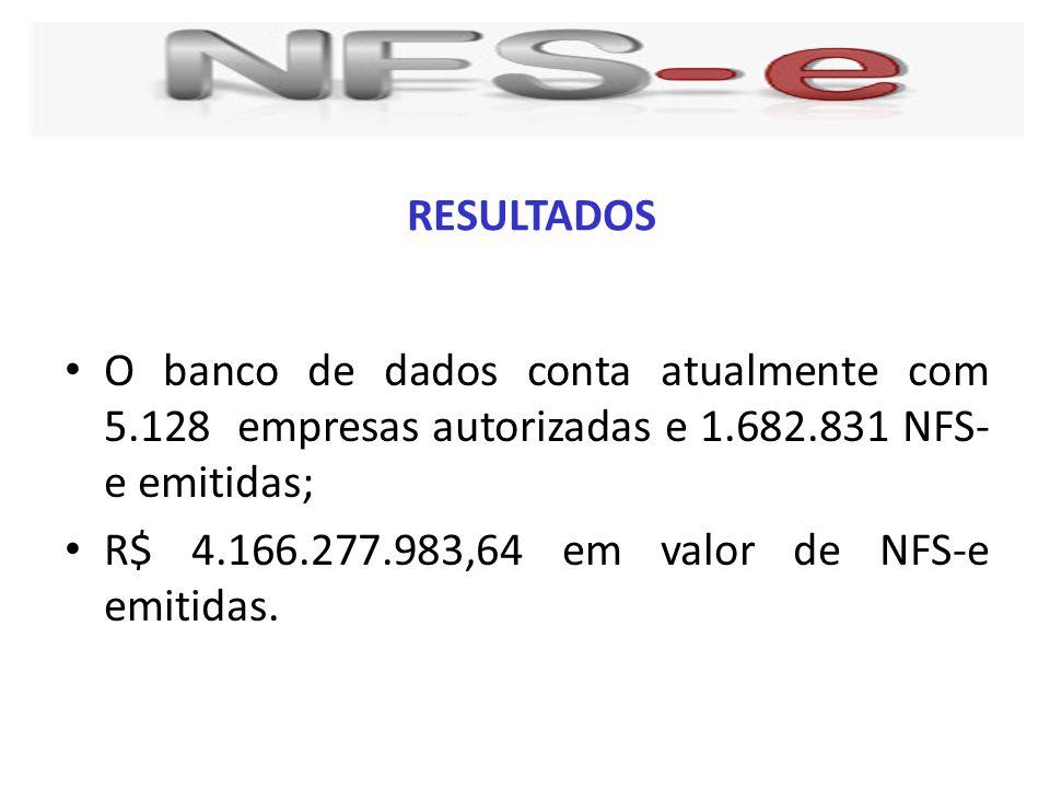 O banco de dados conta atualmente com 5.128 empresas autorizadas e 1.682.831 NFS- e emitidas; R$ 4.166.277.983,64 em valor de NFS-e emitidas. RESULTAD