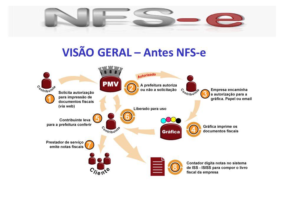 VISÃO GERAL – Antes NFS-e