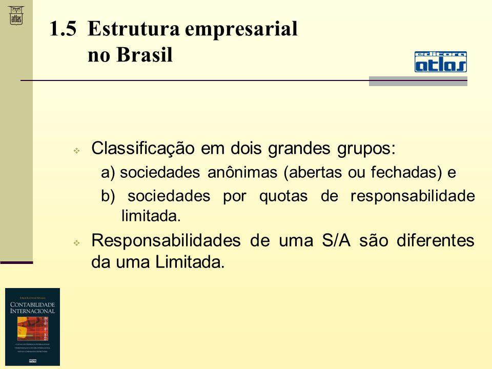 1.5 Estrutura empresarial no Brasil Classificação em dois grandes grupos: a) sociedades anônimas (abertas ou fechadas) e b) sociedades por quotas de r