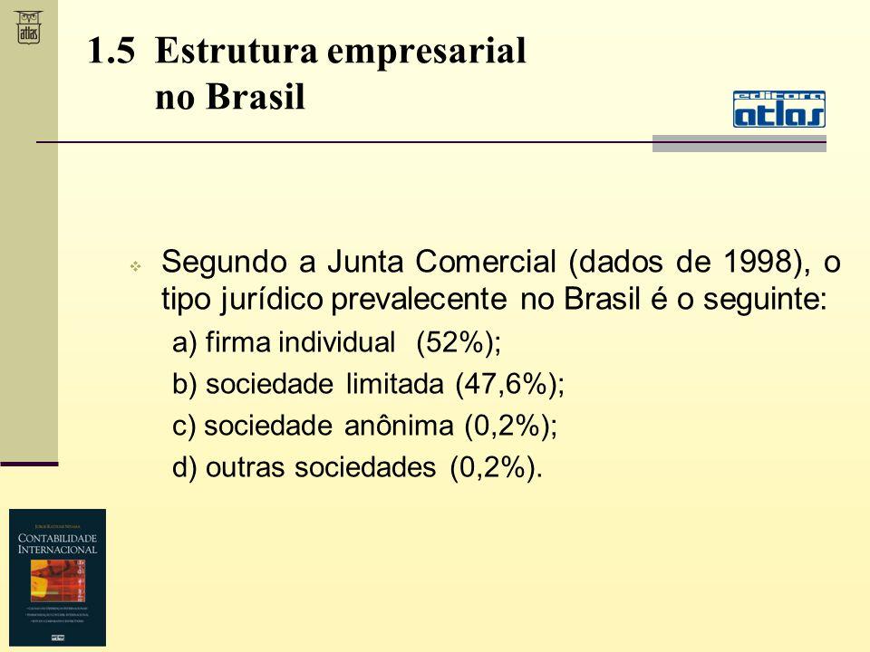 Segundo a Junta Comercial (dados de 1998), o tipo jurídico prevalecente no Brasil é o seguinte: a) firma individual (52%); b) sociedade limitada (47,6
