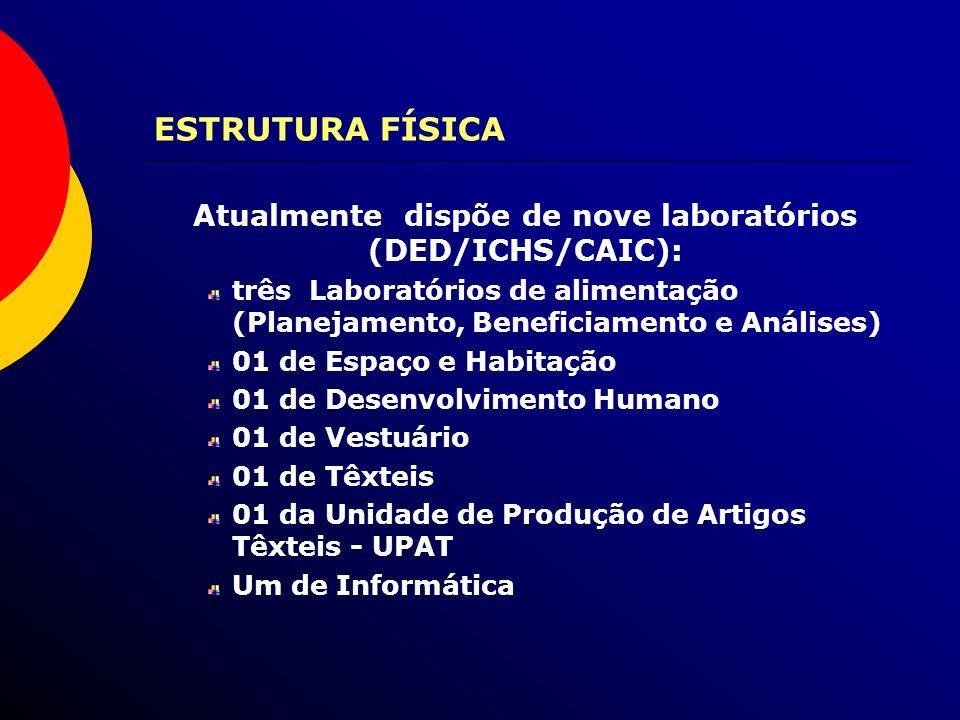 ESTRUTURA FÍSICA Atualmente dispõe de nove laboratórios (DED/ICHS/CAIC): três Laboratórios de alimentação (Planejamento, Beneficiamento e Análises) 01