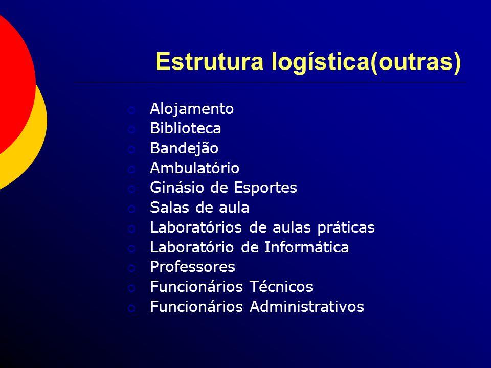 Estrutura logística(outras) Alojamento Biblioteca Bandejão Ambulatório Ginásio de Esportes Salas de aula Laboratórios de aulas práticas Laboratório de