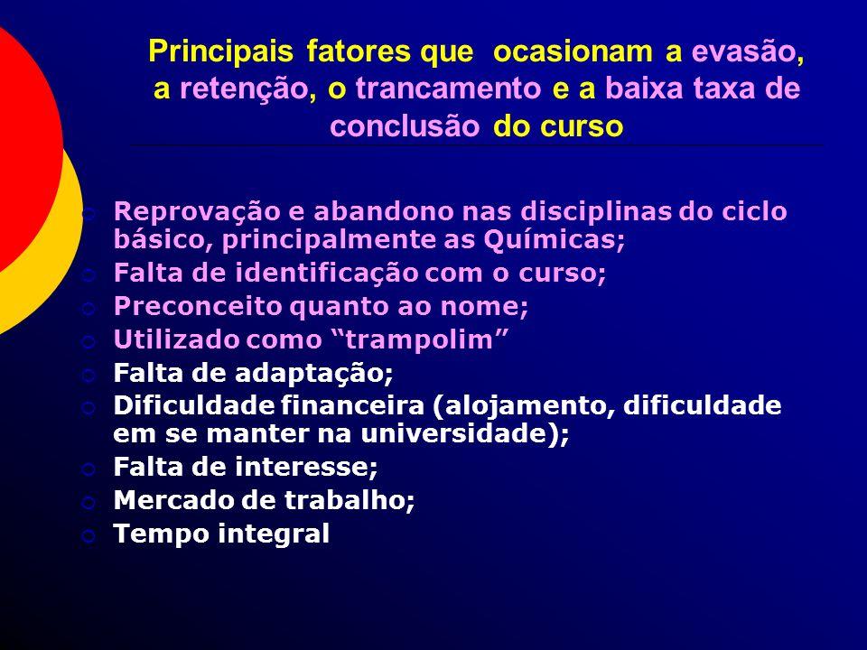Principais fatores que ocasionam a evasão, a retenção, o trancamento e a baixa taxa de conclusão do curso Reprovação e abandono nas disciplinas do cic