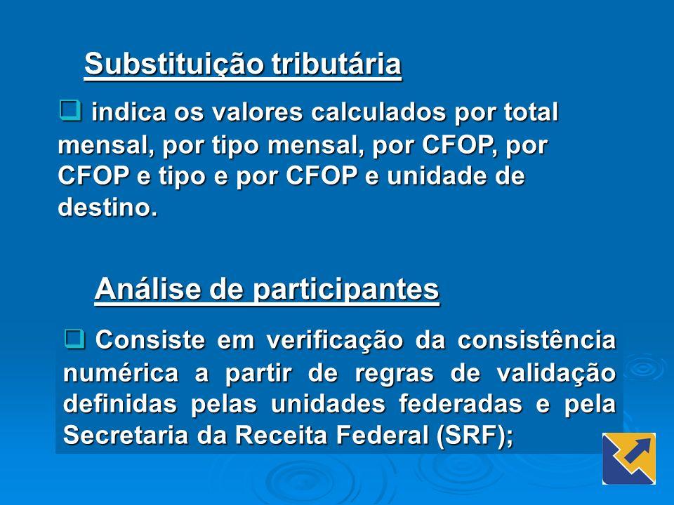 indica os valores calculados por total mensal, por tipo mensal, por CFOP, por CFOP e tipo e por CFOP e unidade de destino. indica os valores calculado