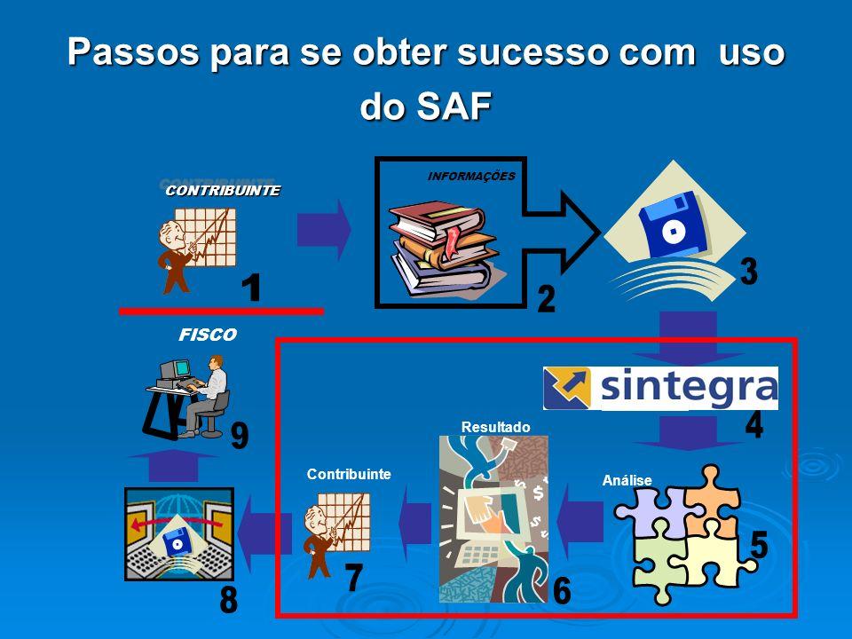 Passos para se obter sucesso com uso do SAF CONTRIBUINTECONTRIBUINTE INFORMAÇÕES FISCO Análise Resultado Contribuinte