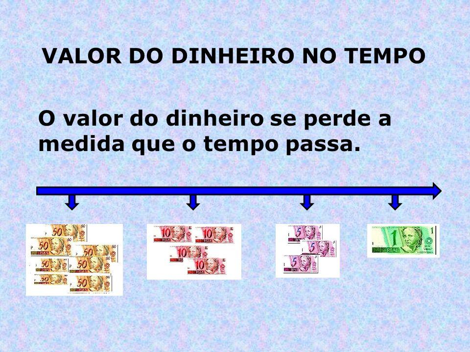 O valor do dinheiro se perde a medida que o tempo passa. VALOR DO DINHEIRO NO TEMPO