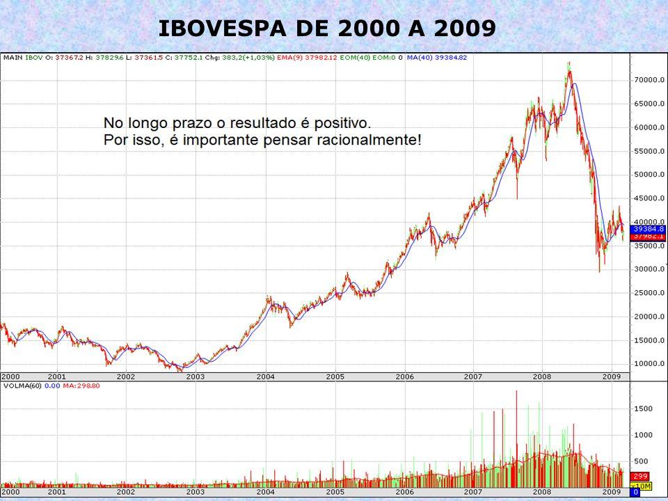 IBOVESPA DE 2000 A 2009