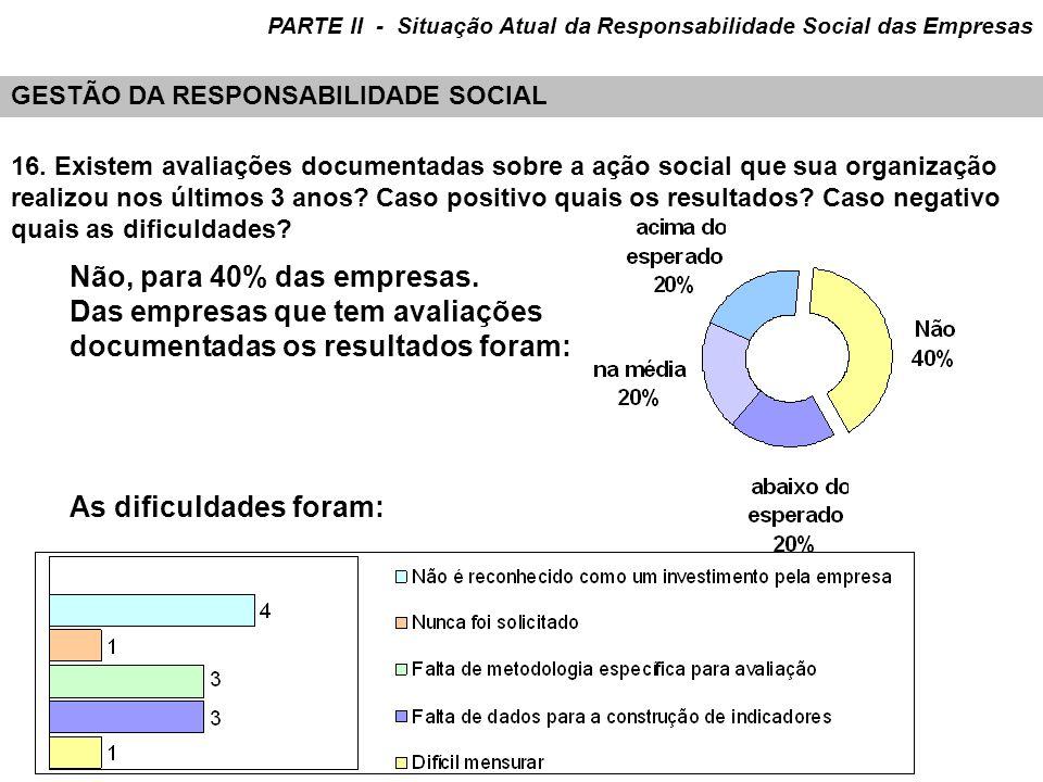 Não, para 40% das empresas. Das empresas que tem avaliações documentadas os resultados foram: 16. Existem avaliações documentadas sobre a ação social
