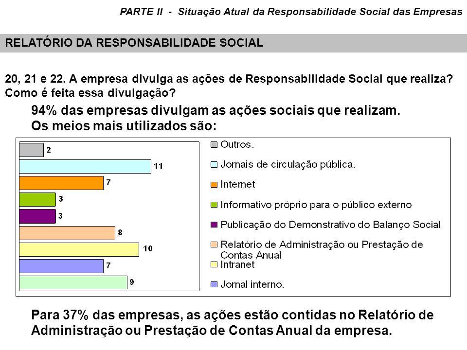 20, 21 e 22. A empresa divulga as ações de Responsabilidade Social que realiza? Como é feita essa divulgação? 94% das empresas divulgam as ações socia