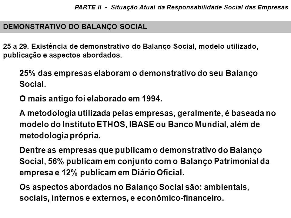 25 a 29. Existência de demonstrativo do Balanço Social, modelo utilizado, publicação e aspectos abordados. 25% das empresas elaboram o demonstrativo d