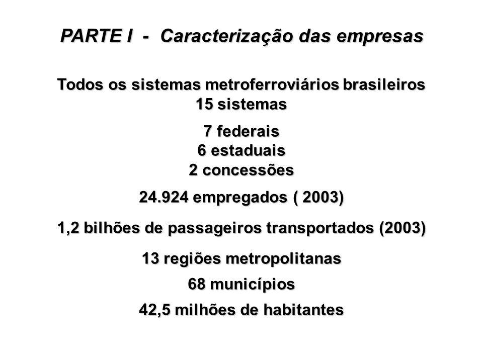Todos os sistemas metroferroviários brasileiros 15 sistemas 7 federais 6 estaduais 2 concessões 24.924 empregados ( 2003) 1,2 bilhões de passageiros t