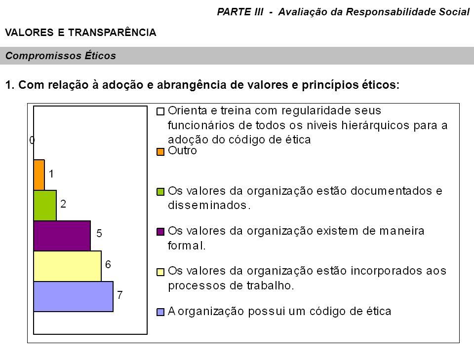 VALORES E TRANSPARÊNCIA Compromissos Éticos 1. Com relação à adoção e abrangência de valores e princípios éticos: PARTE III - Avaliação da Responsabil