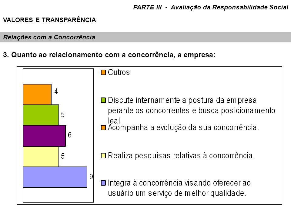 Relações com a Concorrência 3. Quanto ao relacionamento com a concorrência, a empresa: PARTE III - Avaliação da Responsabilidade Social VALORES E TRAN