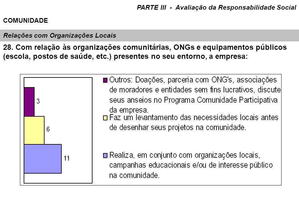 Relações com Organizações Locais 28. Com relação às organizações comunitárias, ONGs e equipamentos públicos (escola, postos de saúde, etc.) presentes