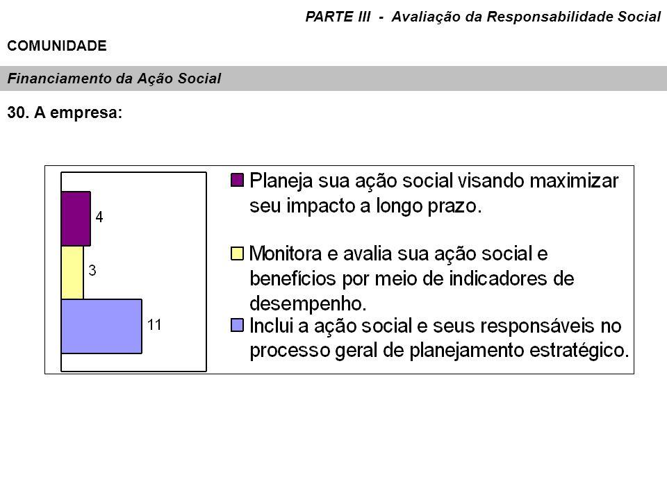 30. A empresa: Financiamento da Ação Social PARTE III - Avaliação da Responsabilidade Social COMUNIDADE